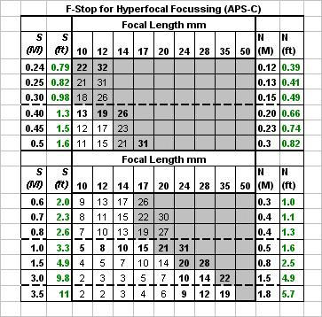 depth of field table pdf